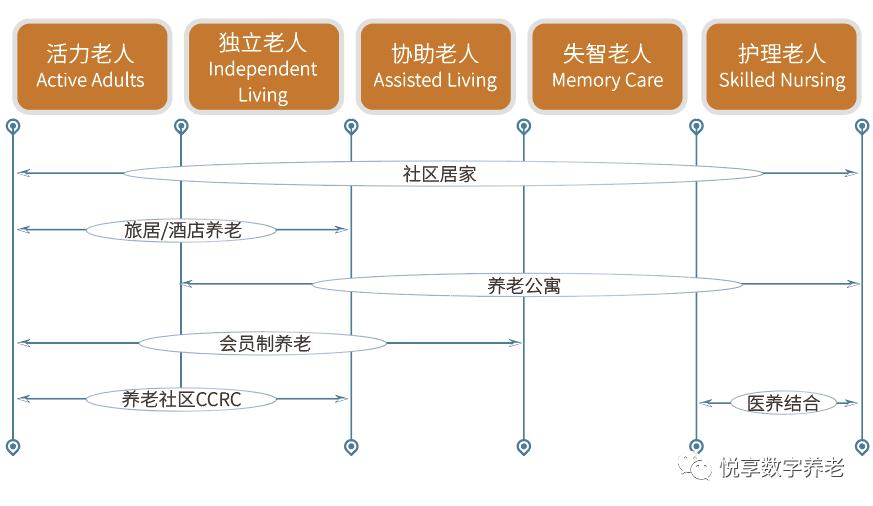 悦享数字 | 数字驱动健康 智慧赋能养老(图7)