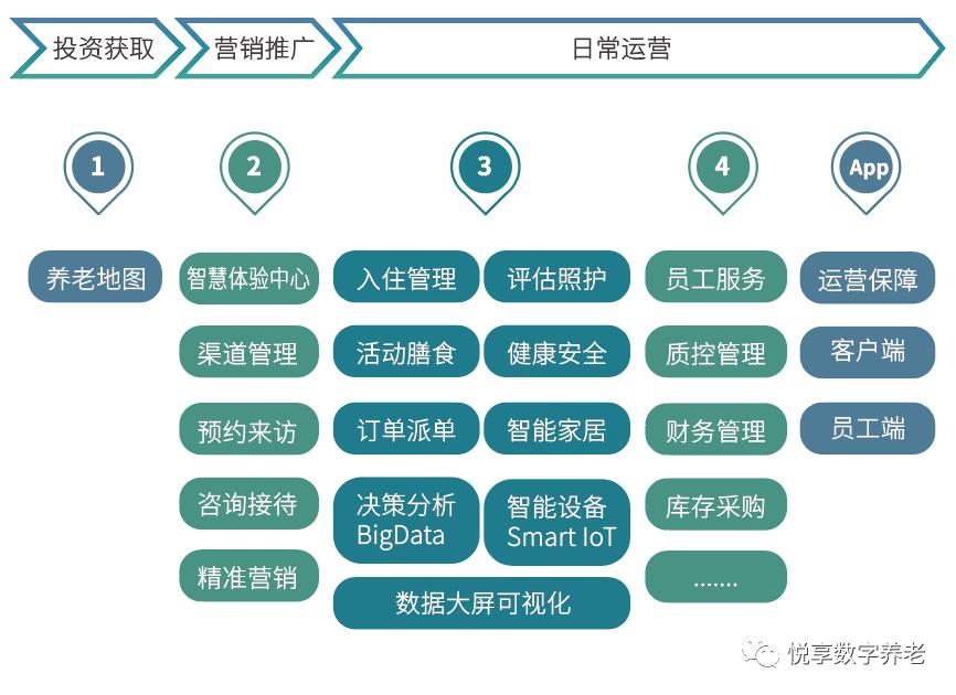 悦享数字 | 数字驱动健康 智慧赋能养老(图8)