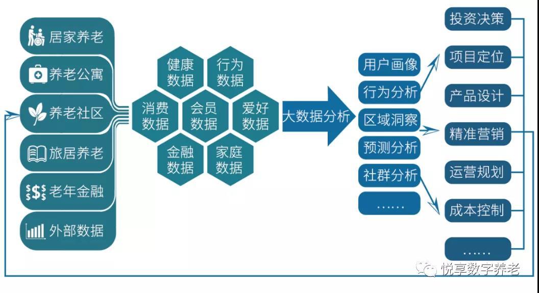 悦享数字 | 数字驱动健康 智慧赋能养老(图11)